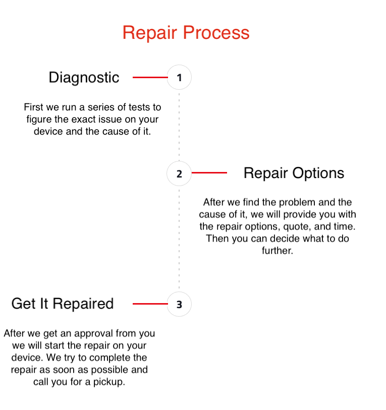 computer and cell phone repair process at ifixhut.